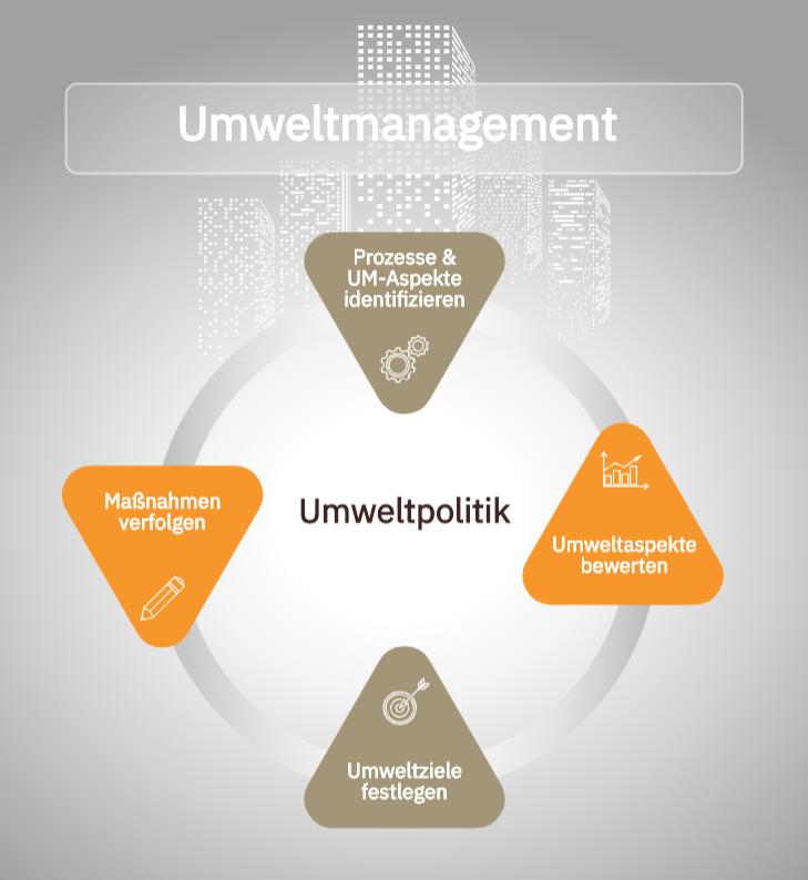 Umweltmanagement ISO 14001 Beratung Theen