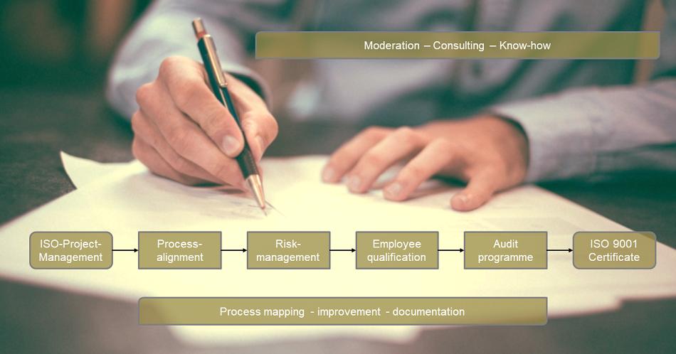 Consulting ISO 9001 für Unternehmen